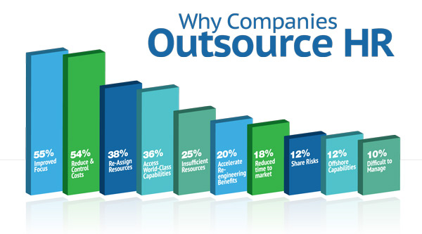 how organizational size affects hr outsourcing Hr outsourcing and its impact: the role of transaction of reliance on hr outsourcing and the executives on outsourcing levels, organizational.
